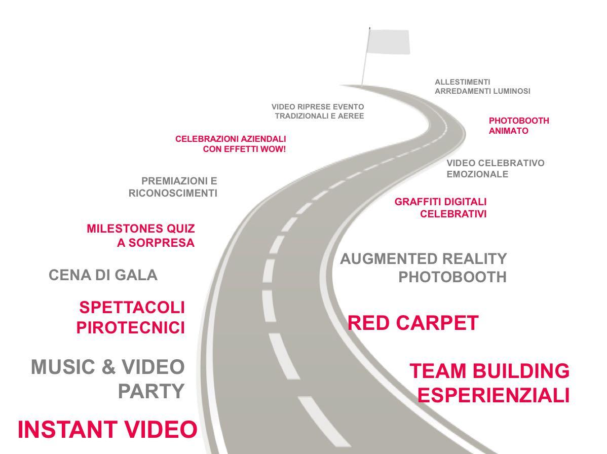 road map anniversari aziendali
